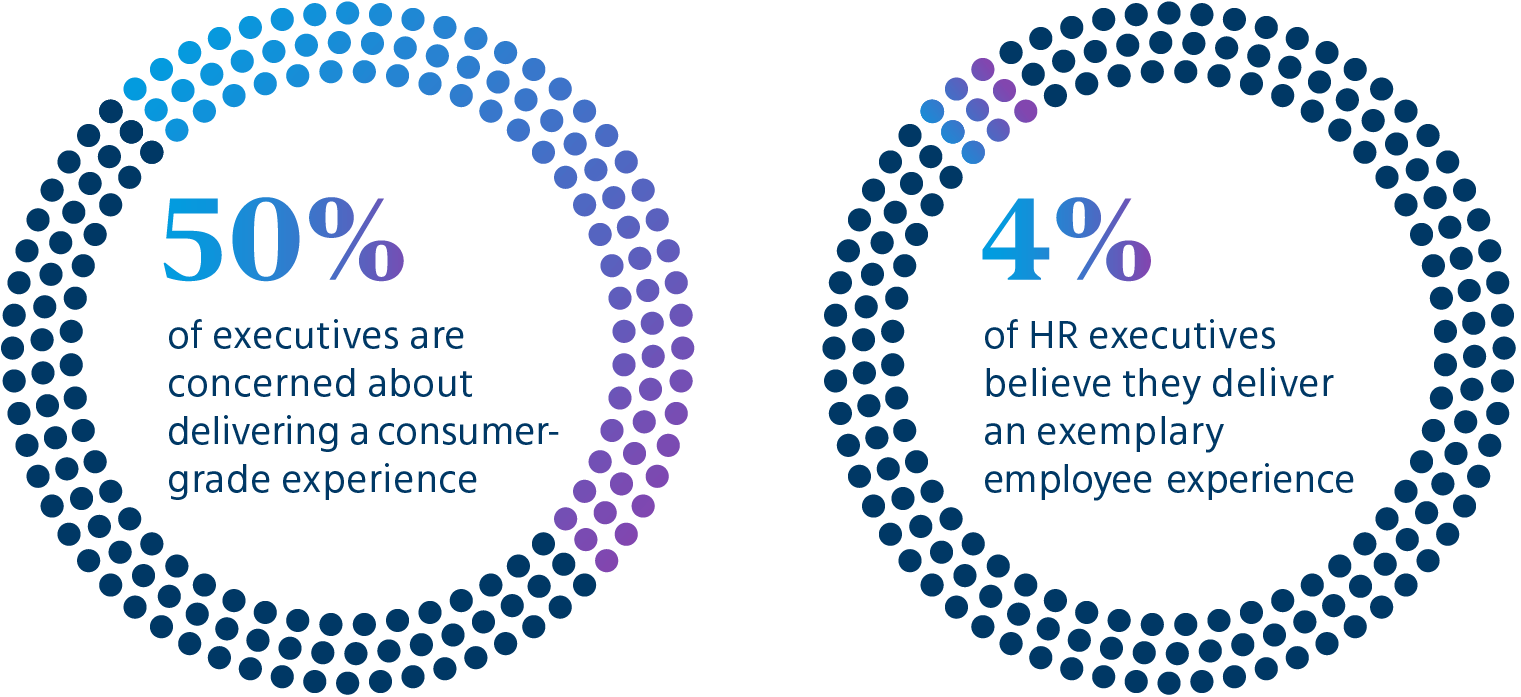 50 percent of executives are concerned about delivering a consumer-grade experience. 4 percent of HR executives believe they deliver an exemplary employee experience